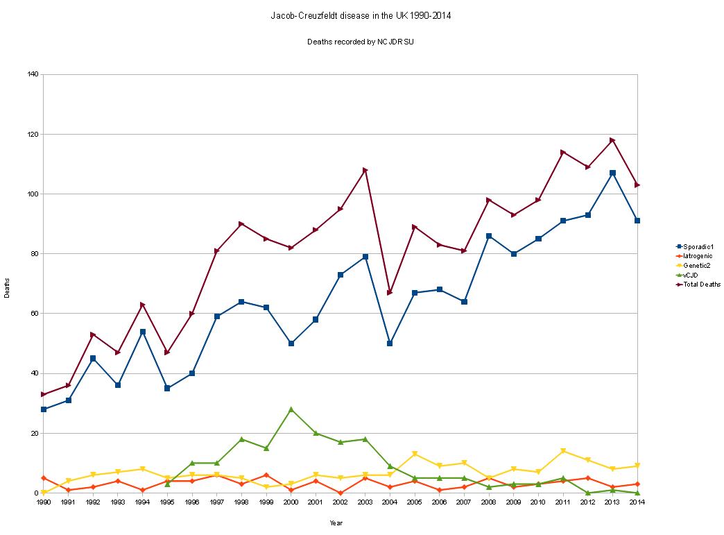 www.dementia-devotion.com Graph of Creutzfeldt-Jakob Disease Related Deaths